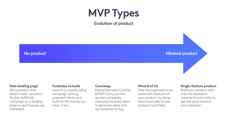 MVP types for startup