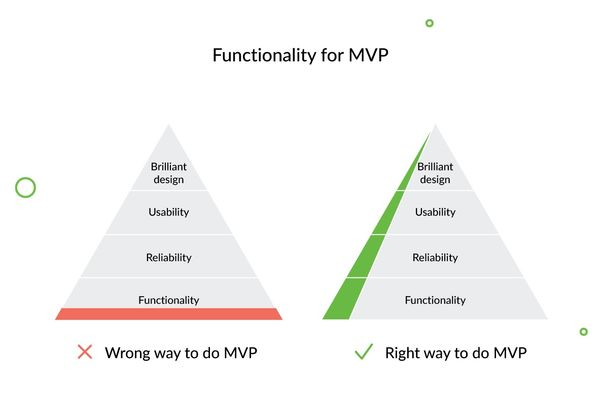 Functionality for MVP