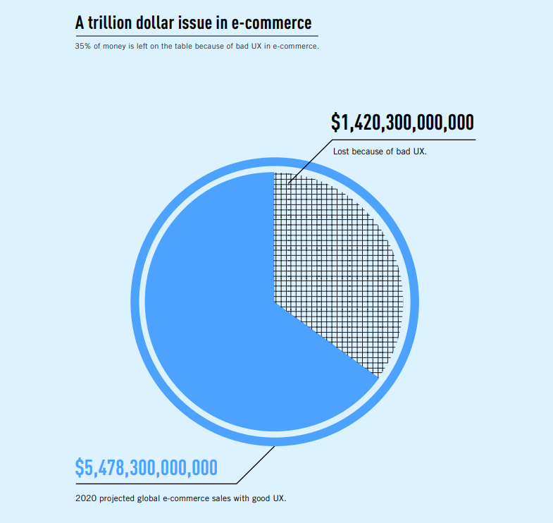Projected global e-commerce sales with/without good UX