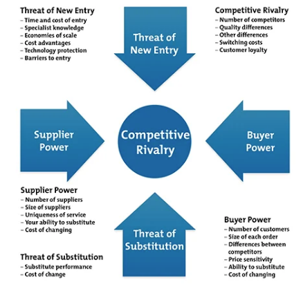 Porter's Five Forces for competitive landscape analysis
