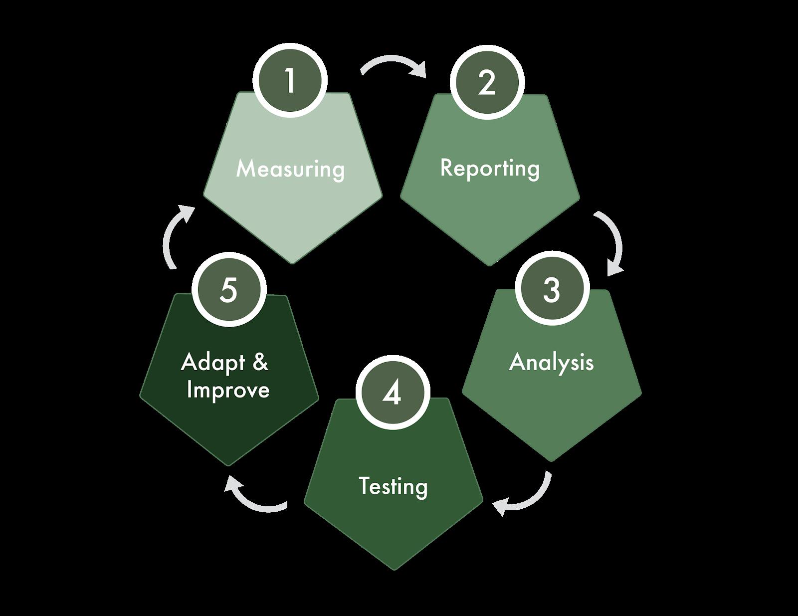 Conversion rate optimization process