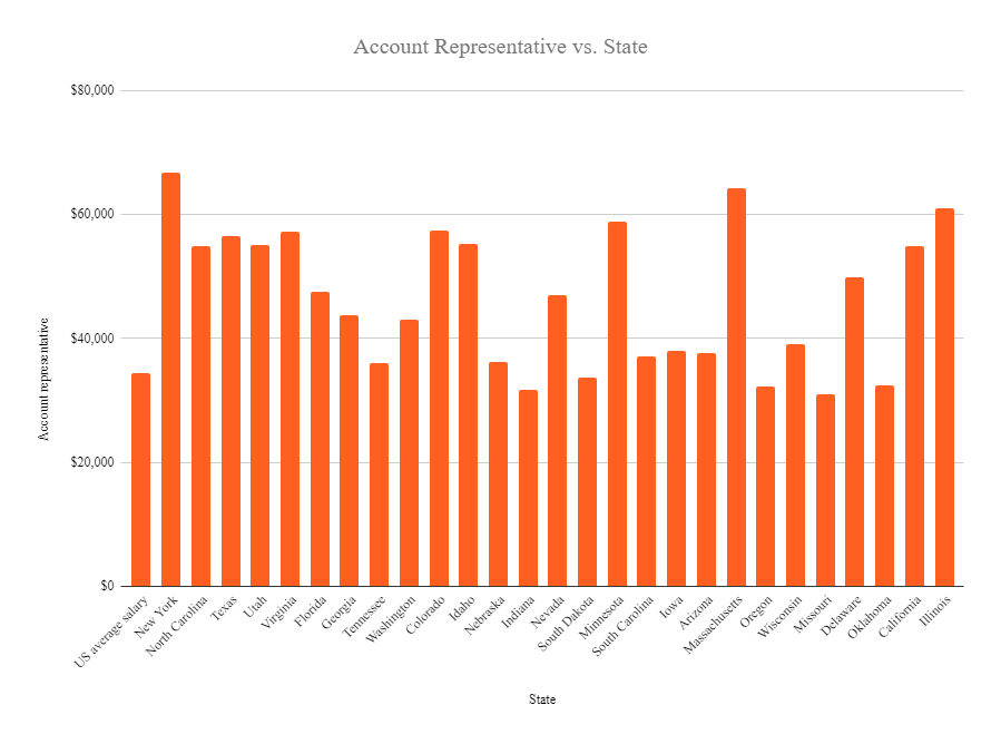 Account representative salary in the US 2020