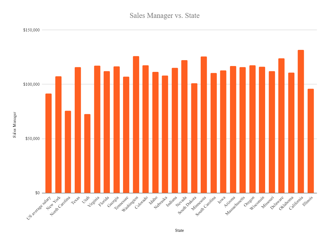 sales manager salary in the US 2020