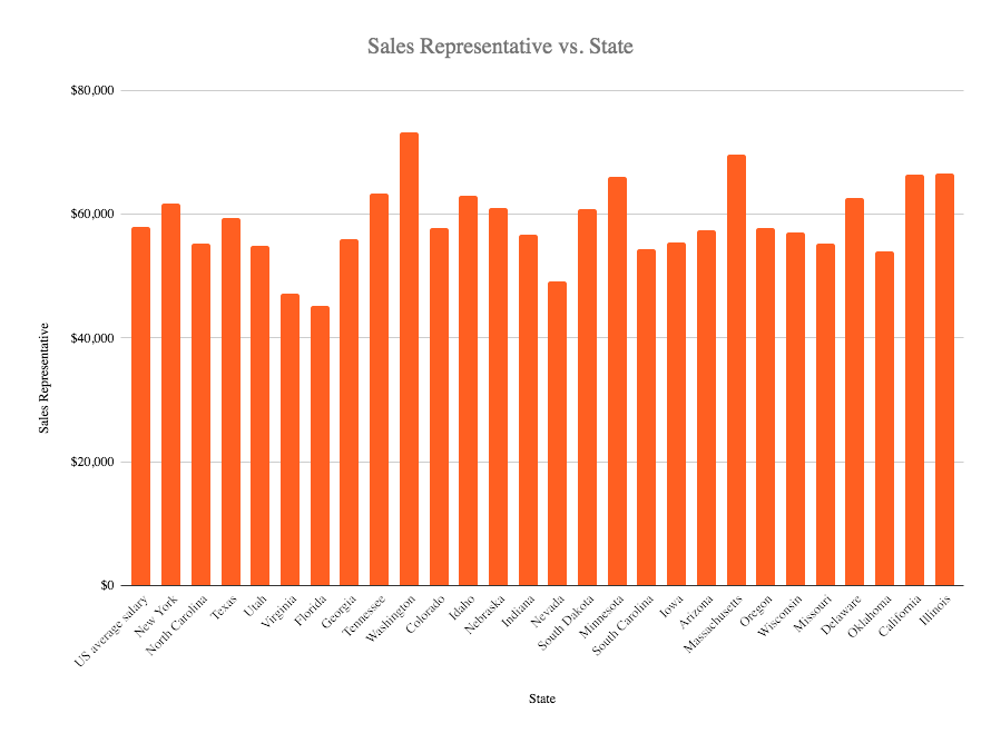 sales rep salary in the US 2020
