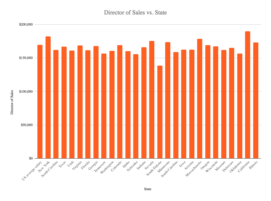 Director of sales salary