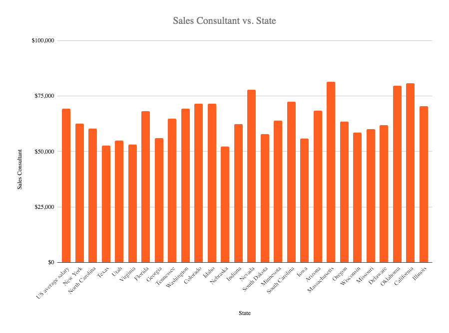 Sales consultants salaryin the US 2020