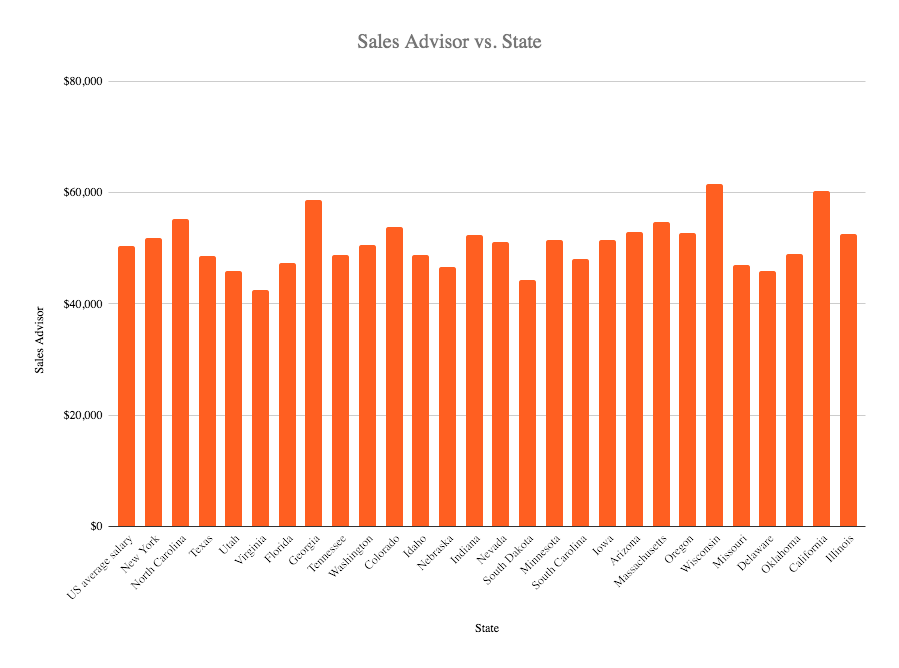 Sales advisor salary in the US 2020