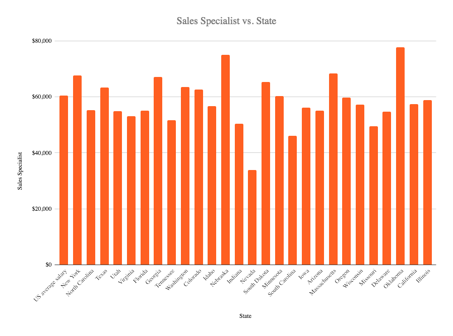 Sales specialists salaryin the US 2020