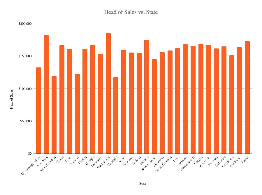 The head of sales salaryin the US 2020