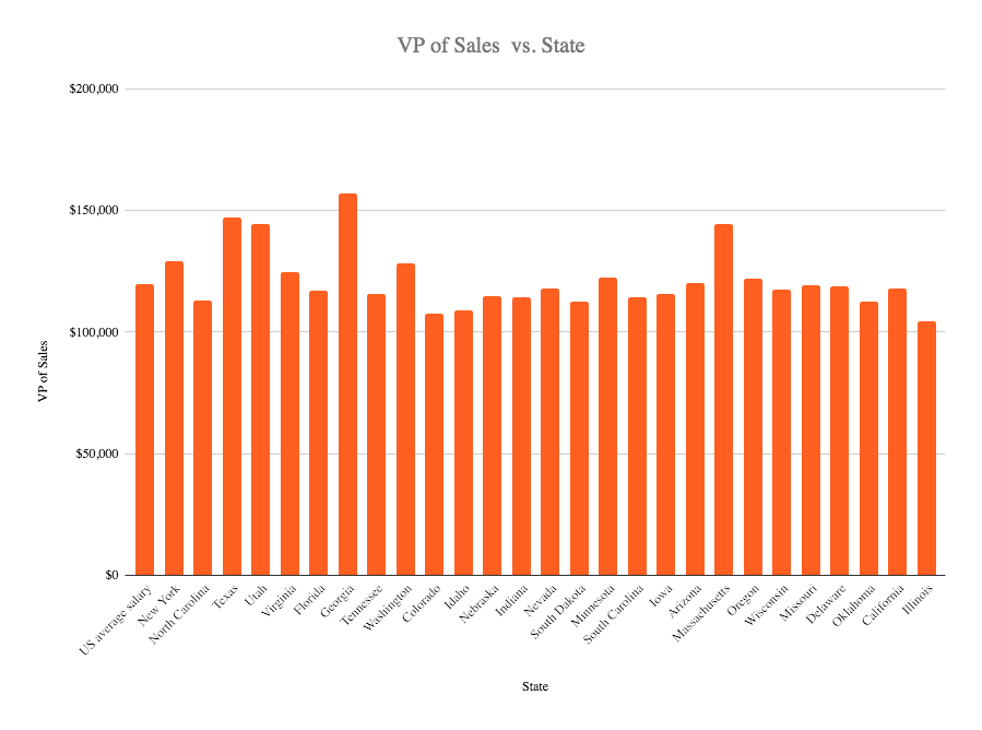 VP of sales salary in the US 2020