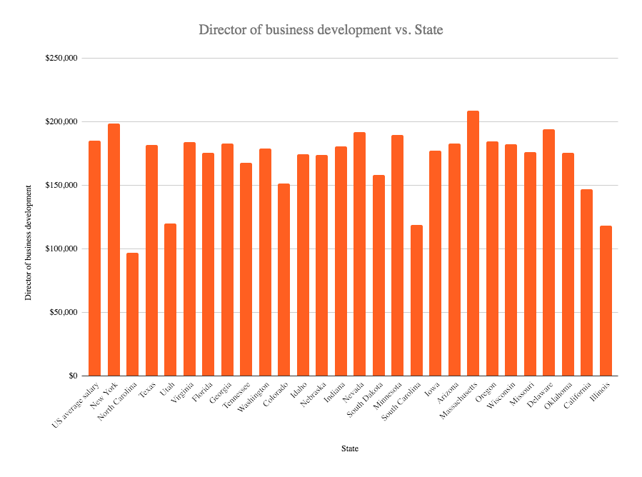 director of business development salary in the US 2020