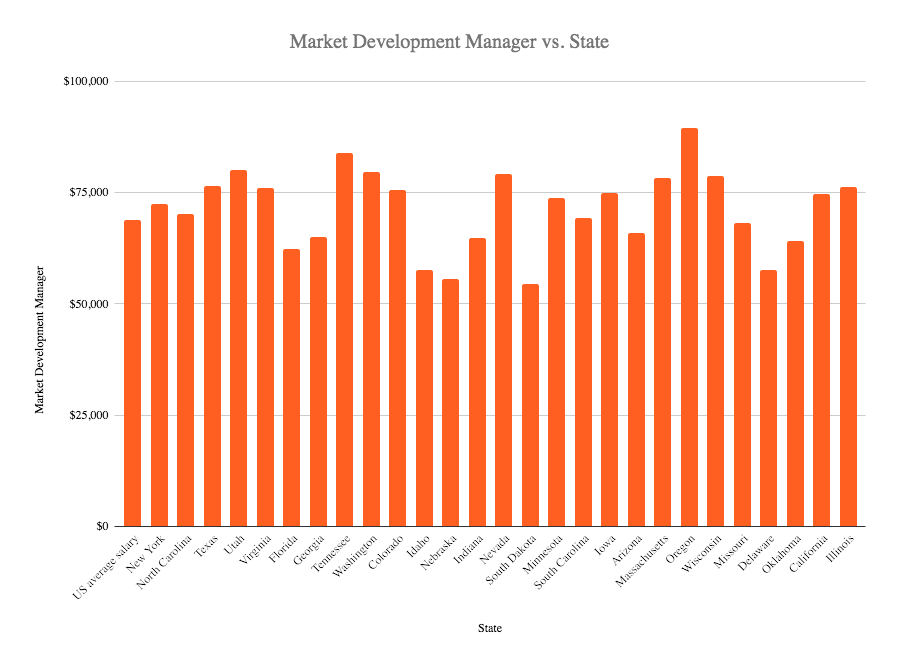Market development manager salary in the US 2020