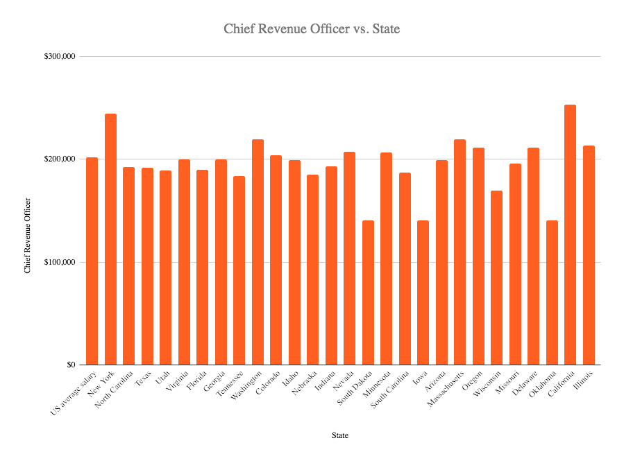chief revenue officer salary