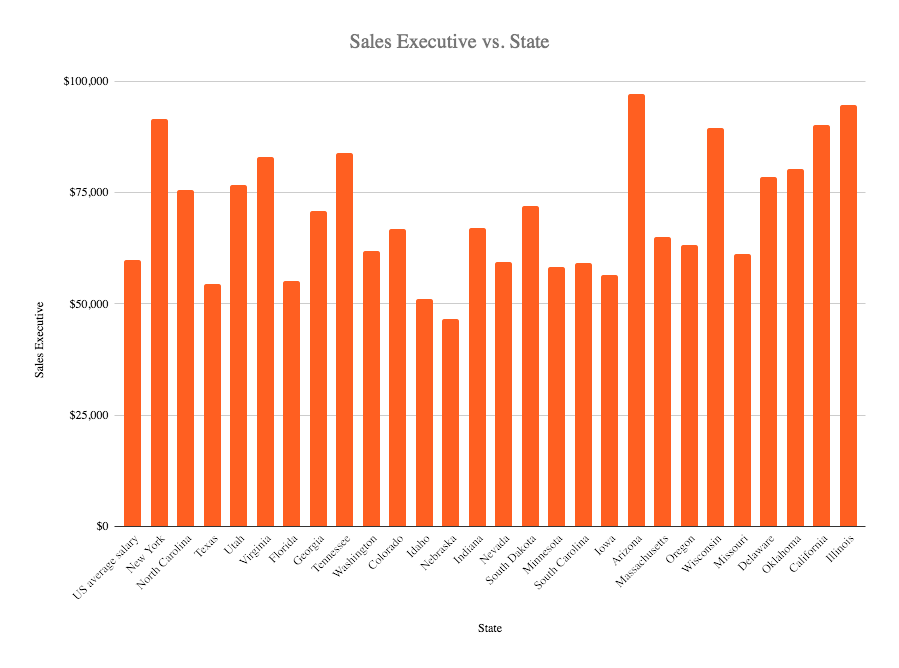 sales executive salary in the US 2020