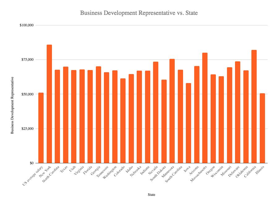 business development representative salaryin the US 2020