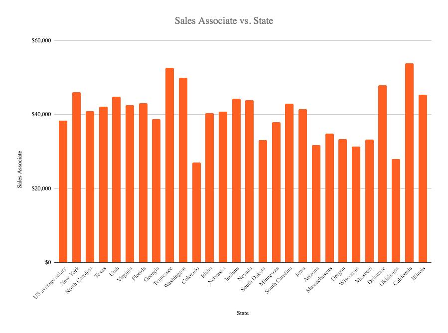 Sales associate salaryin the US 2020