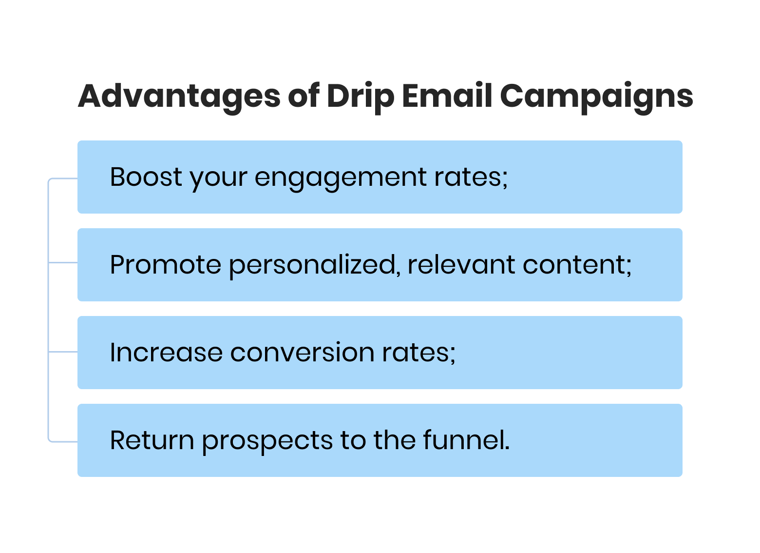 Advantages of Drip Email Campaigns