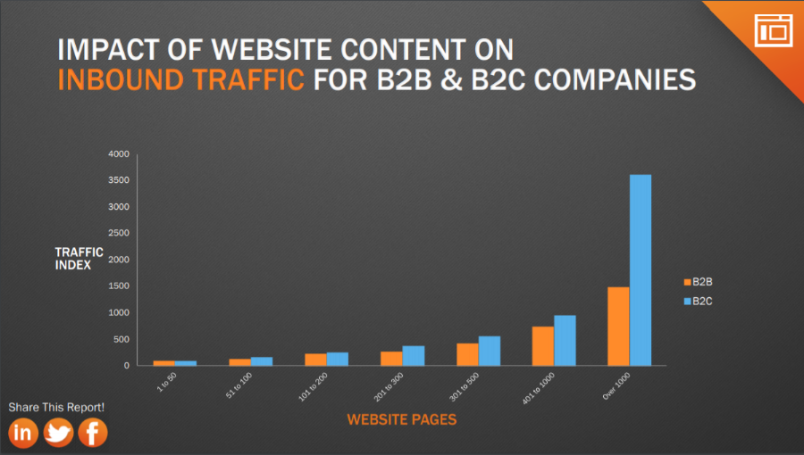 Inbound Traffic for B2B Companies