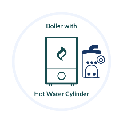 Boiler with a hot water cylinder