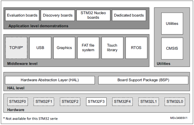 STM32 Firmware Structure