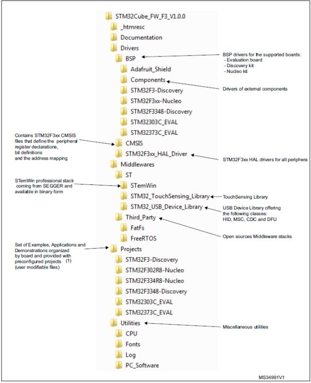 STM32 Firmware Driver Folder