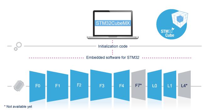 Lập trình STM32 - STM32CubeMX