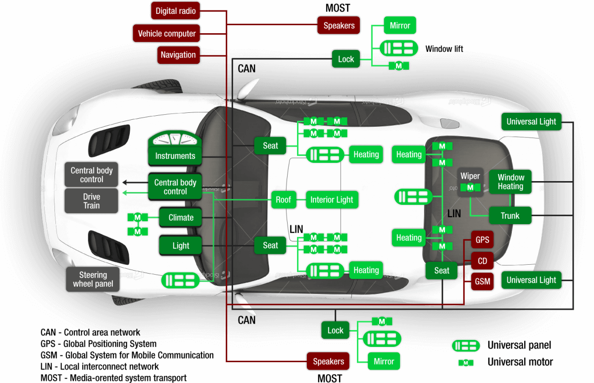 Automotive system in cars