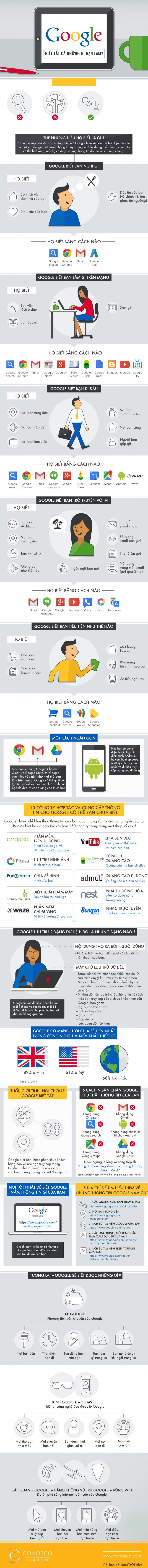 Infographic Google thấu hiểu bạn đến đâu