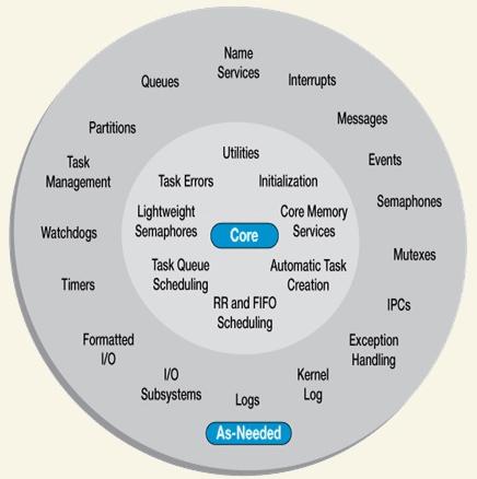 RTOS Components