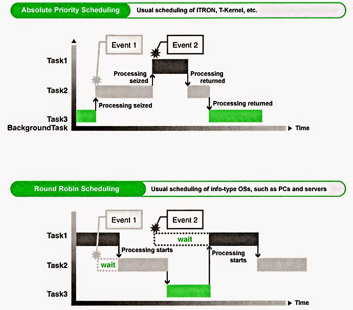 Một số khái niệm khi làm việc với RTOS