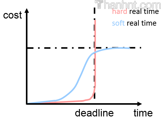 Hard-realtime and Soft-realtime