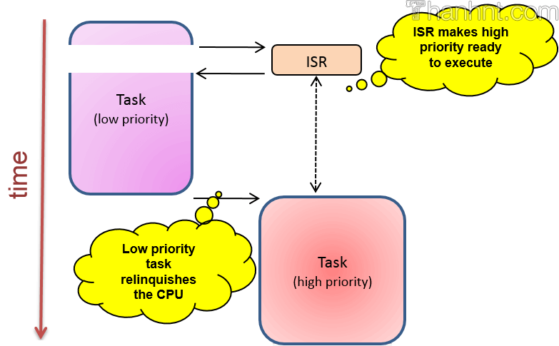 RTOS Non-preemptive kernel