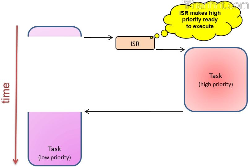 RTOS Preemptive kernel