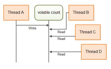 Từ khóa volatile trong C