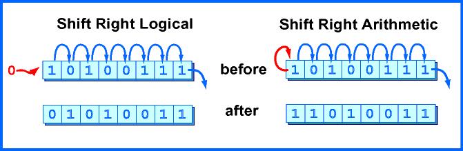Shift Bit