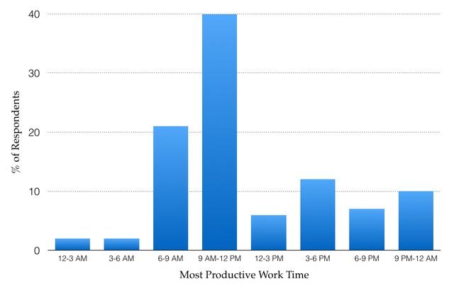 Thời điểm làm việc hiệu quả nhất trong ngày