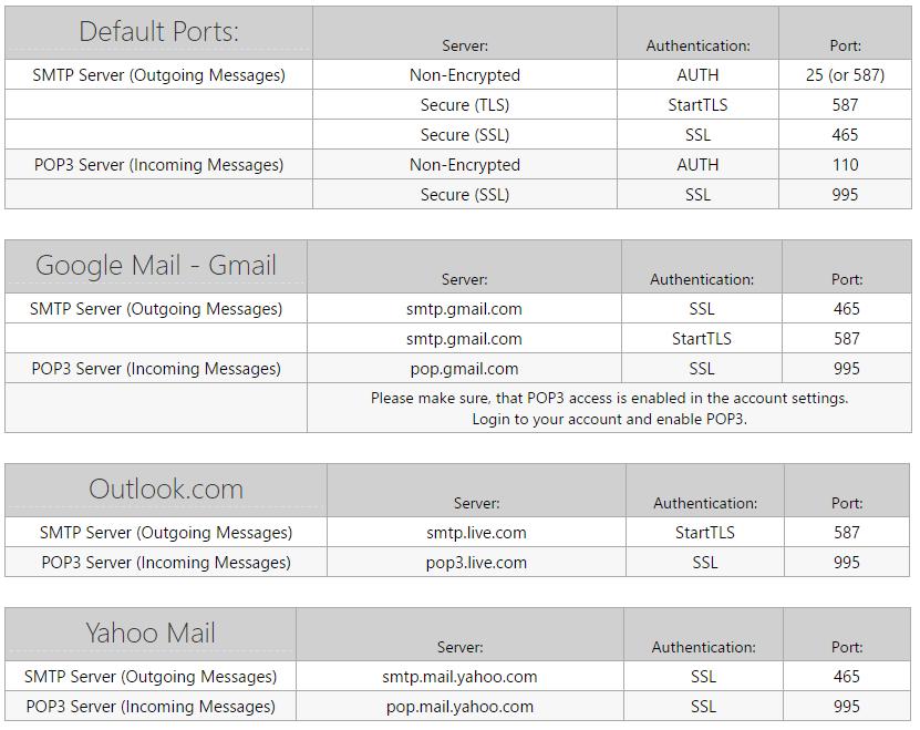Danh sách một số port mặc định của các dịch vụ email