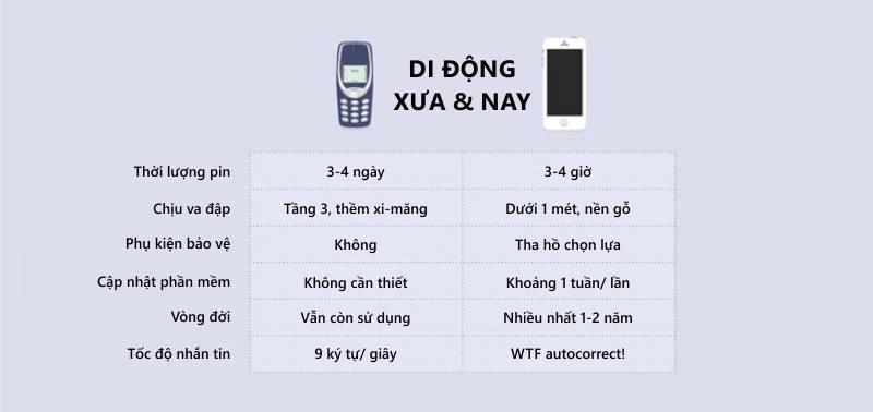 Điện thoại di động xưa và nay