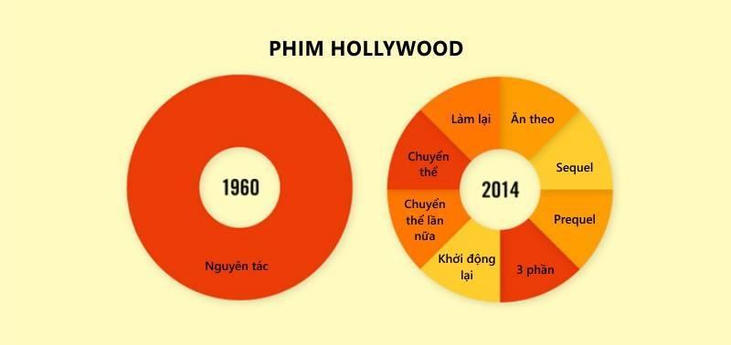 Phim Hollywood xưa và nay