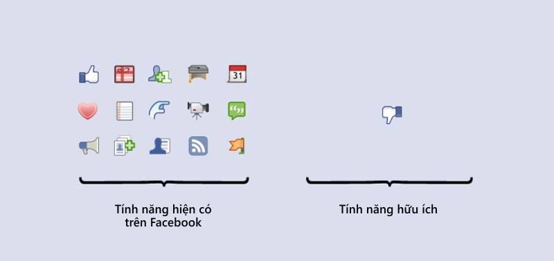 Các tính năng của Facebook