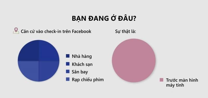 Check-in trên FB vs thực tế