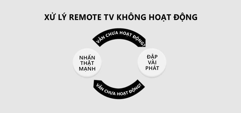 Cách xử lý khi remote tivi không hoạt động