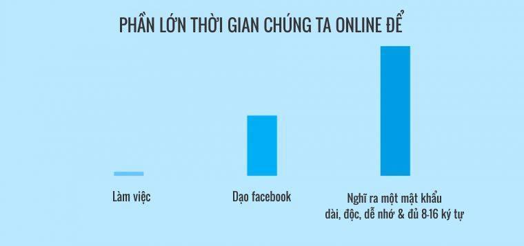Bạn dùng thời gian online để làm gì?
