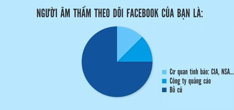 Ai âm thầm theo dõi bạn trên FB?