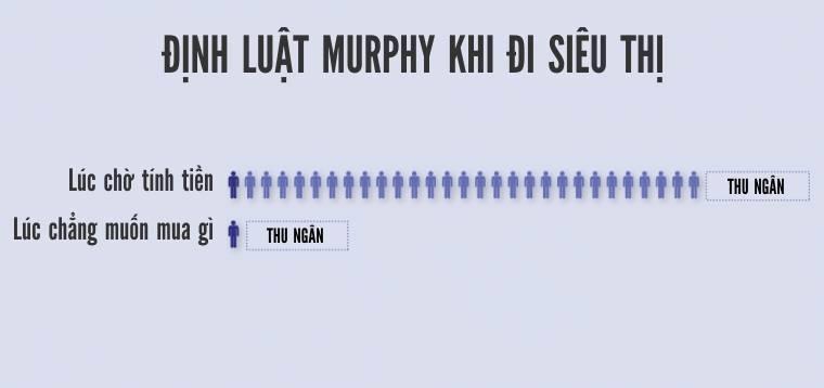 Định luật Murphy khi đi siêu thị