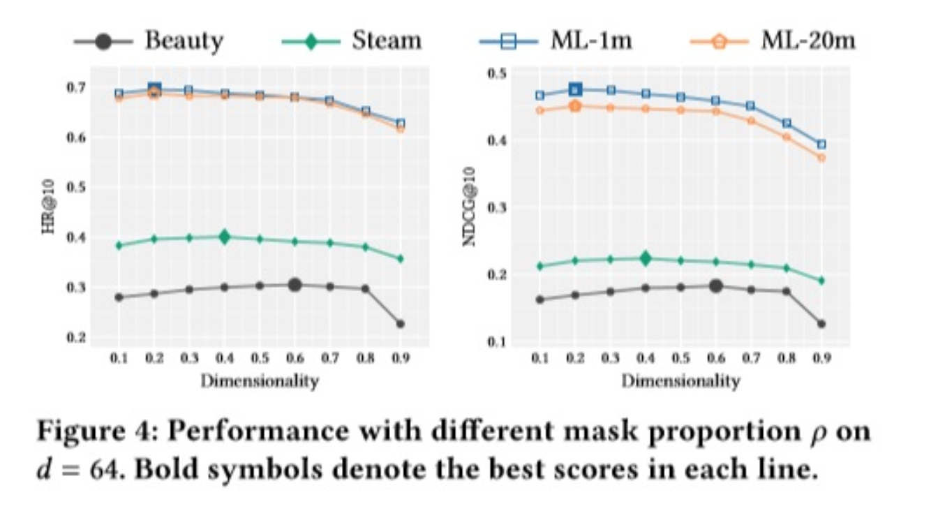 Performance with different mask proportion p on d=64