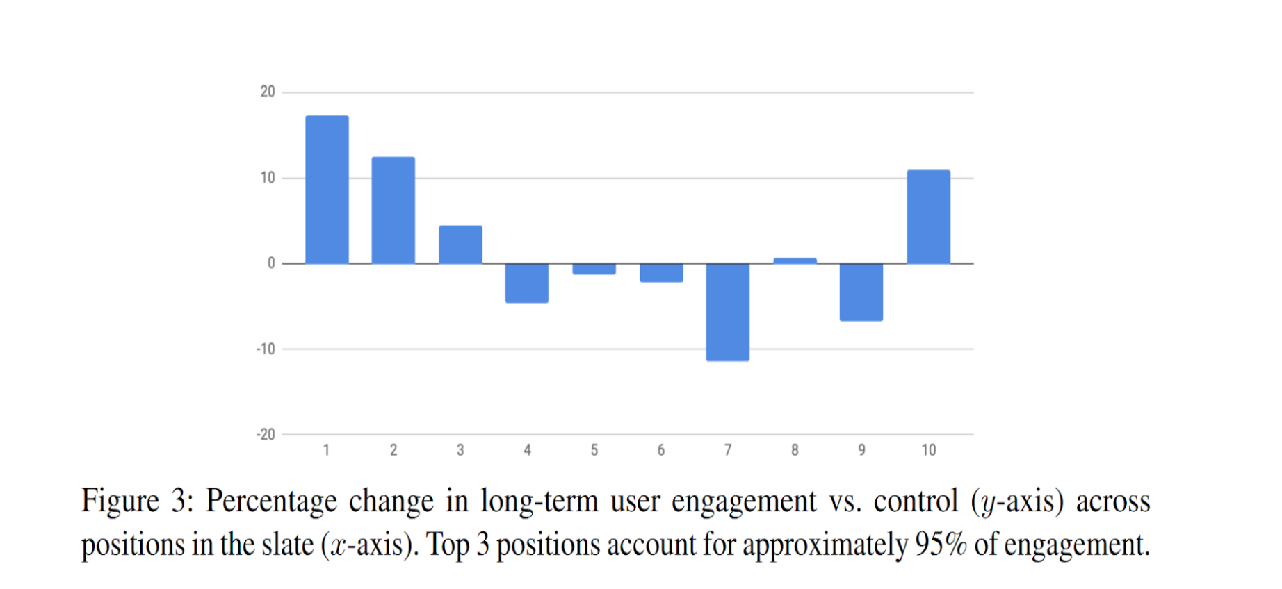 Percentage change in long-term user engagement