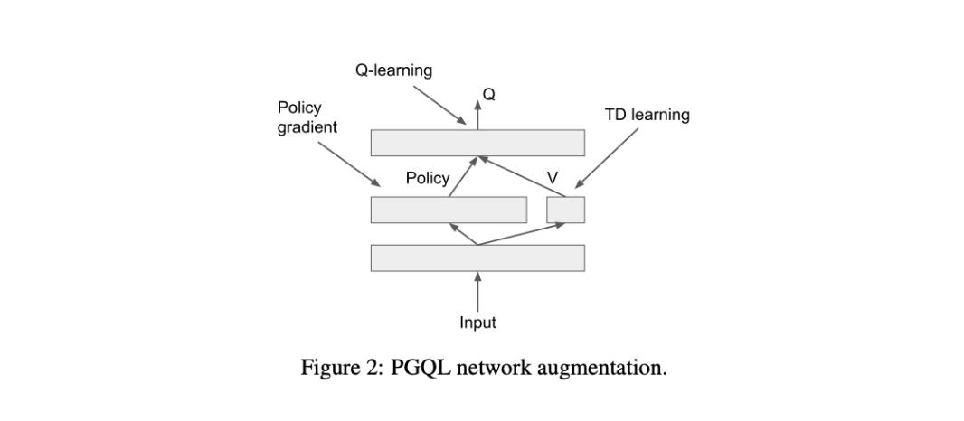 PGQL Network Augmentation Chart