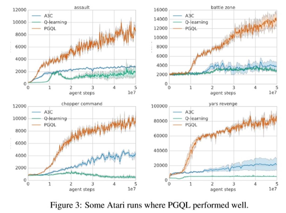 Atari runs where PGQL ran well