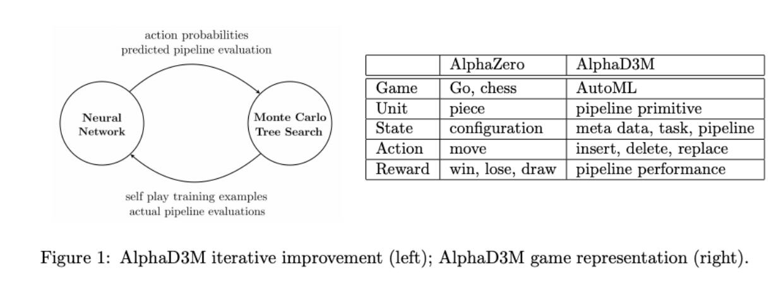 AlphaD3M architecture